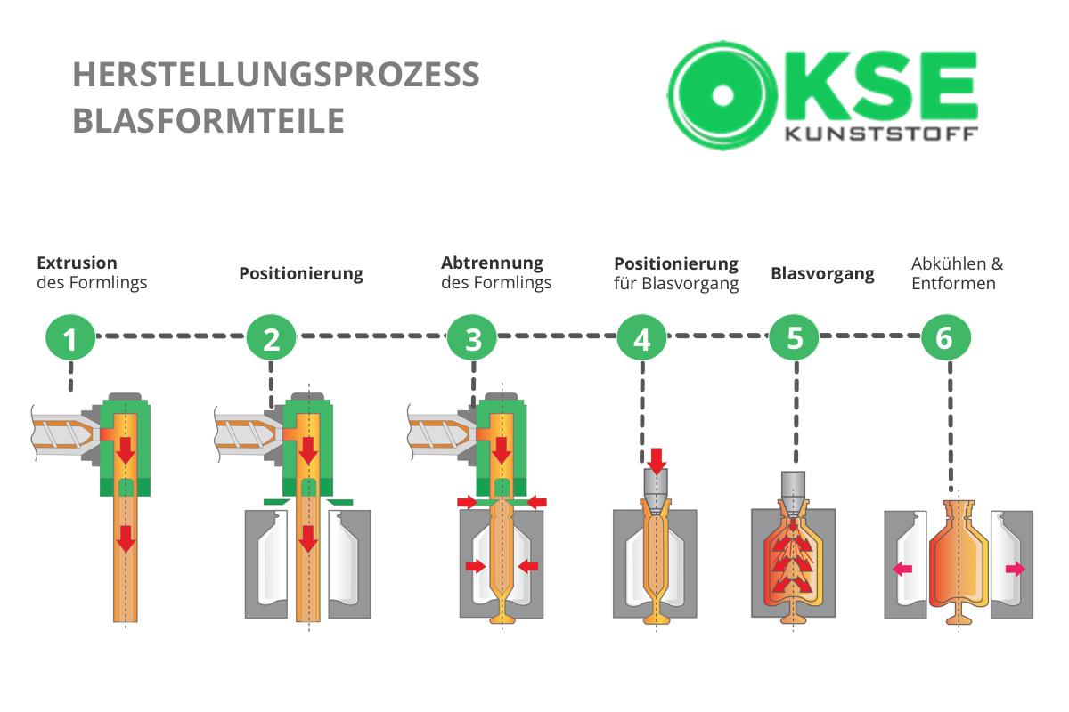 Herstellungsprozess Blasformtechnik Infografik